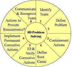 problem solving 8d