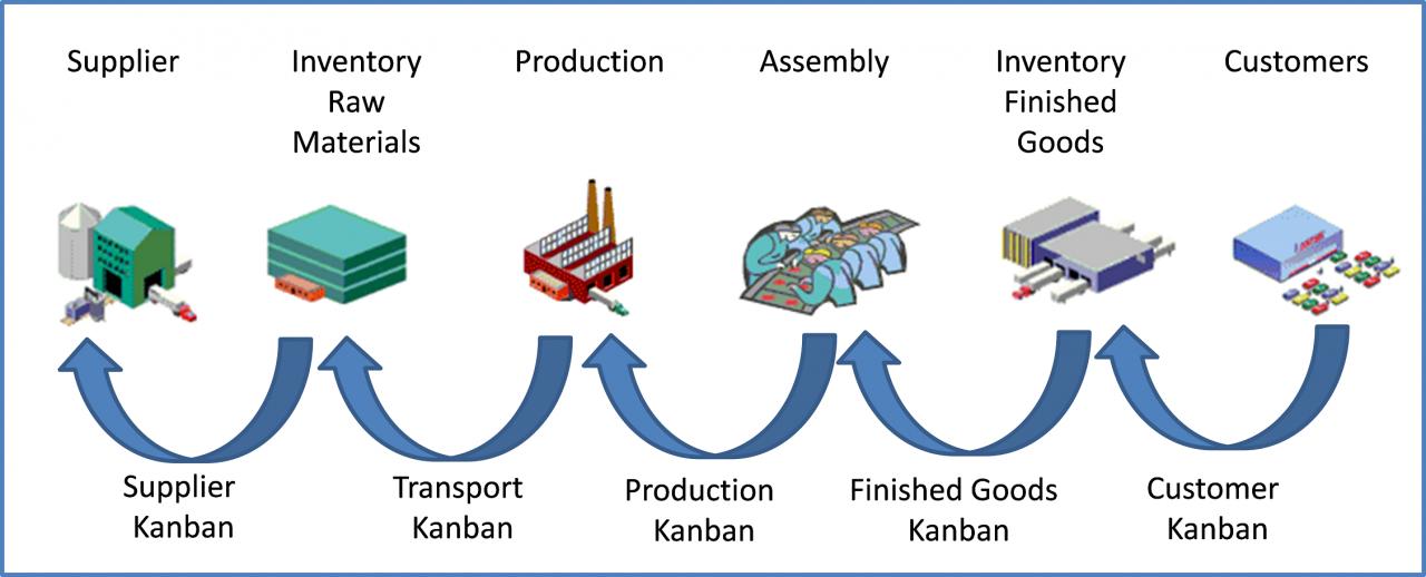 manufacturing process tim tam